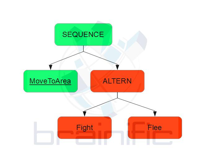 Original behaviour trees